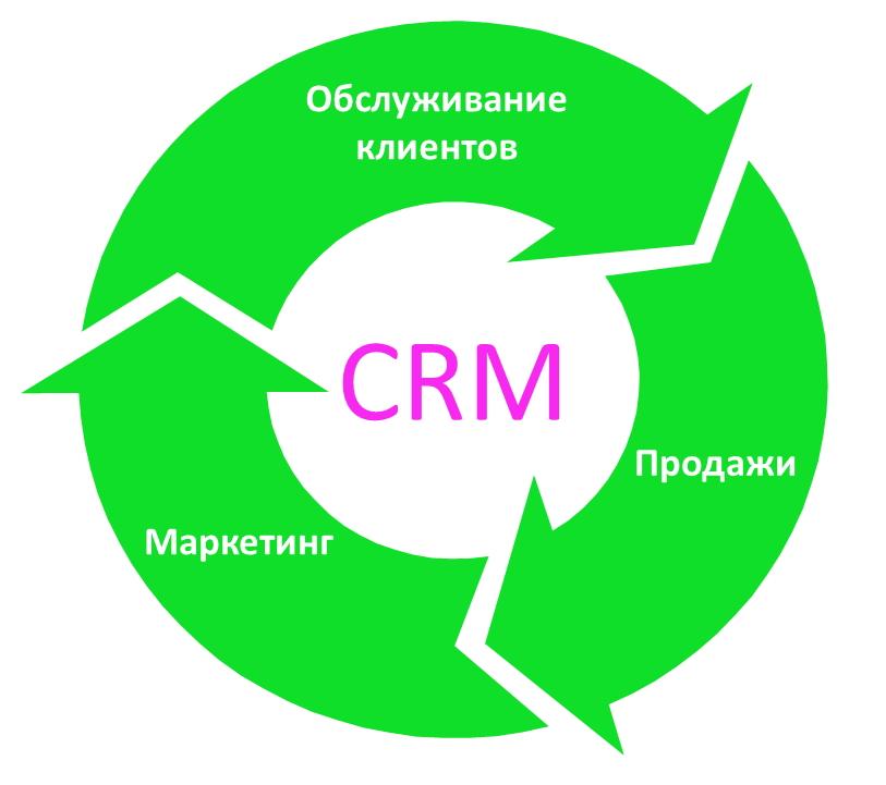 Crm система управления взаимоотношениями с клиентами что это битрикс вов